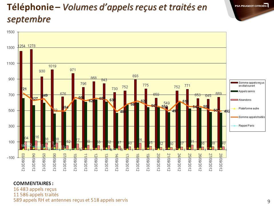 Volumes dappels reçus et traités en septembre Téléphonie – Volumes dappels reçus et traités en septembre Volumes dappels reçus, servis et abandonnés –