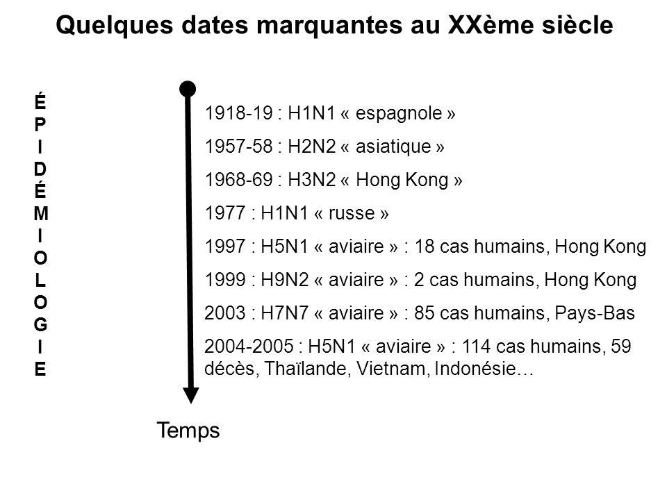 Temps ÉPIDÉMIOLOGIEÉPIDÉMIOLOGIE 1918-19 : H1N1 « espagnole » 1957-58 : H2N2 « asiatique » 1968-69 : H3N2 « Hong Kong » 1977 : H1N1 « russe » 1997 : H