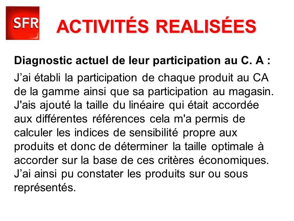 Diagnostic actuel de leur participation au C. A : Jai établi la participation de chaque produit au CA de la gamme ainsi que sa participation au magasi
