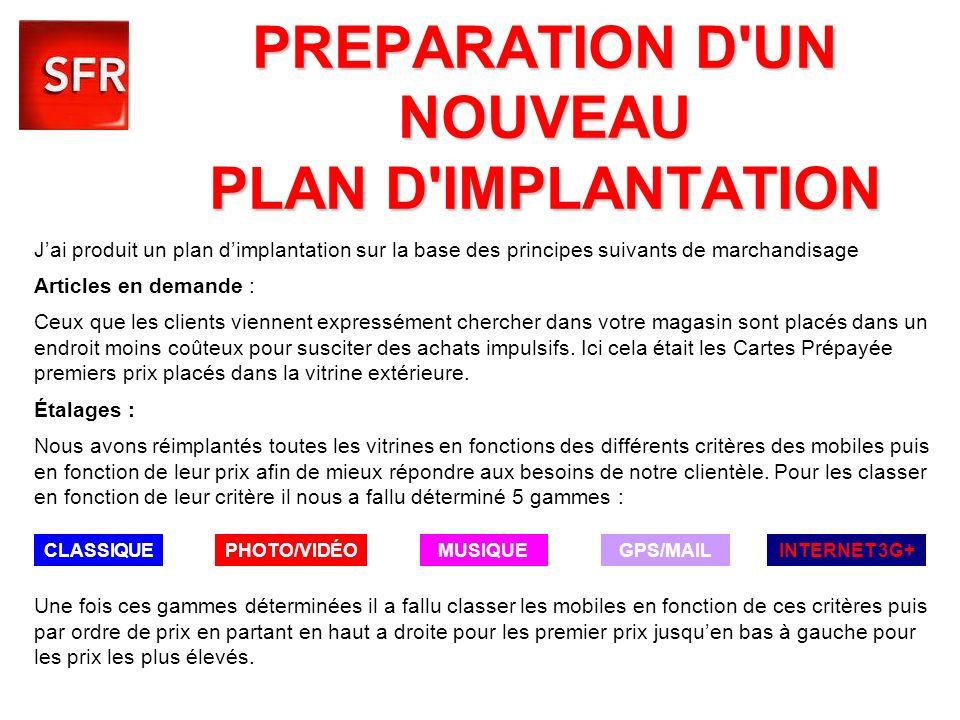 PREPARATION D'UN NOUVEAU PLAN D'IMPLANTATION Jai produit un plan dimplantation sur la base des principes suivants de marchandisage Articles en demande