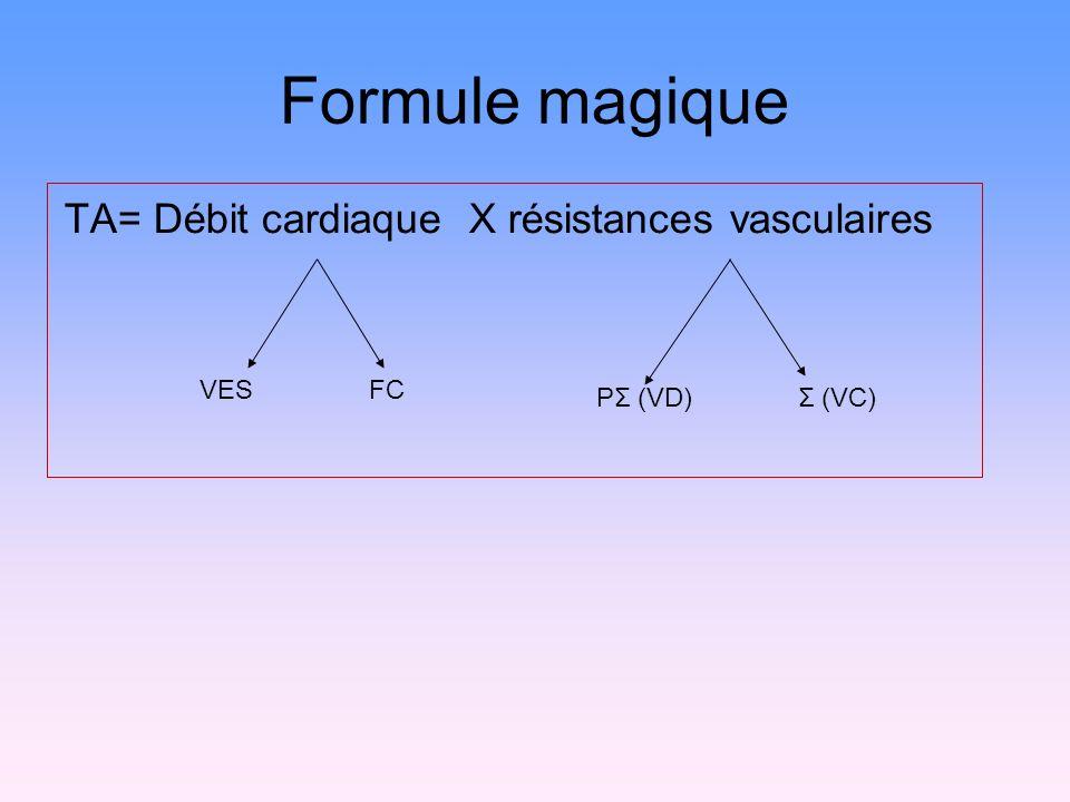 Formule magique TA= Débit cardiaque X résistances vasculaires VESFC PΣ (VD)Σ (VC)