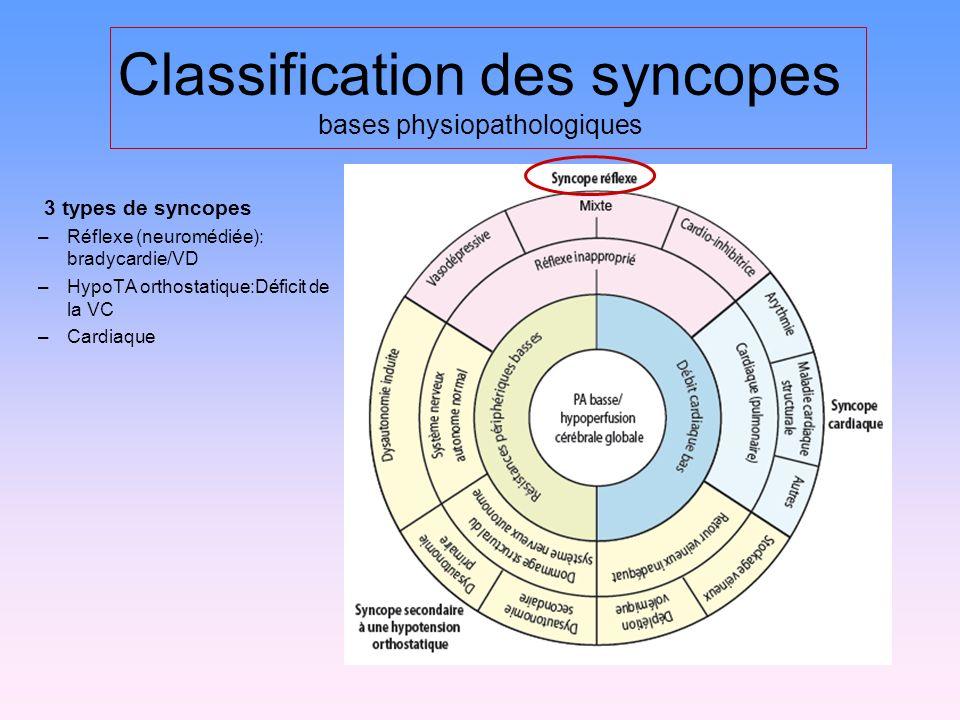 Classification des syncopes bases physiopathologiques 3 types de syncopes –Réflexe (neuromédiée): bradycardie/VD –HypoTA orthostatique:Déficit de la VC –Cardiaque