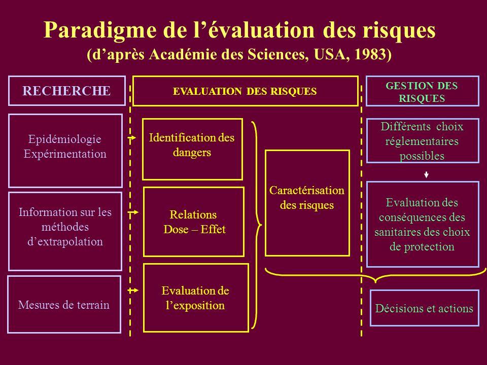 Paradigme de lévaluation des risques (daprès Académie des Sciences, USA, 1983) RECHERCHE EVALUATION DES RISQUES GESTION DES RISQUES Epidémiologie Expé