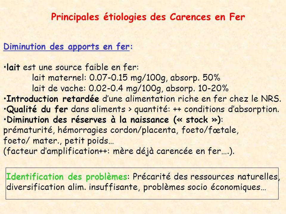 Principales étiologies des Carences en Fer (suite): Augmentation des besoins: Carence physiologique (augm.