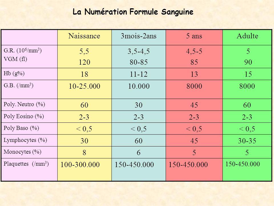 Utilisation de la NFS 1- Interprétation: frontière physiologique/ pathologique: *Hyper leucocytose à PLNeutro (période N.Natale): physio.