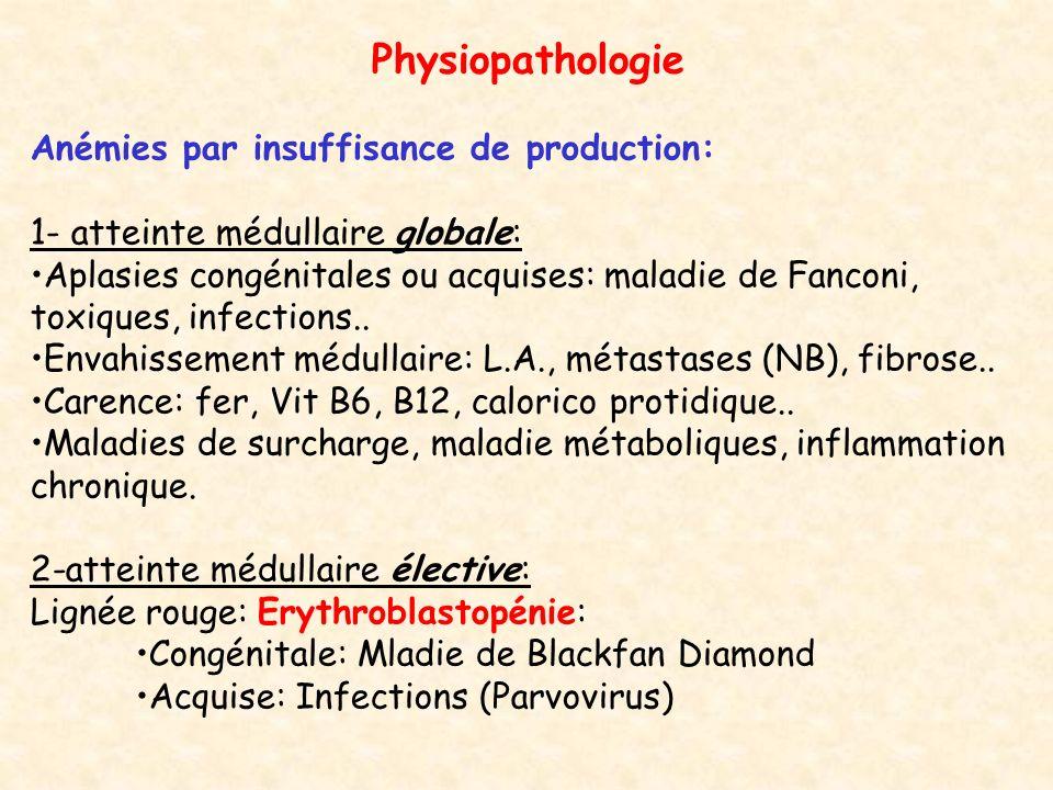 Physiopathologie (suite) Anémies par destruction (hémolyse): 1- Hémolyses constitutionnelles: Anomalies de la membrane du GR: Sphérocytose héréditaire (maladie de Minkowski Chauffart) Hémoglobinopathies: Thalassémies, Drépanocytoses Enzymopathies: G6PD, PK… 2-Hémolyses acquises: Immunologiques: -Allo immunisation: transfusion, maladie hémolytique du N né..