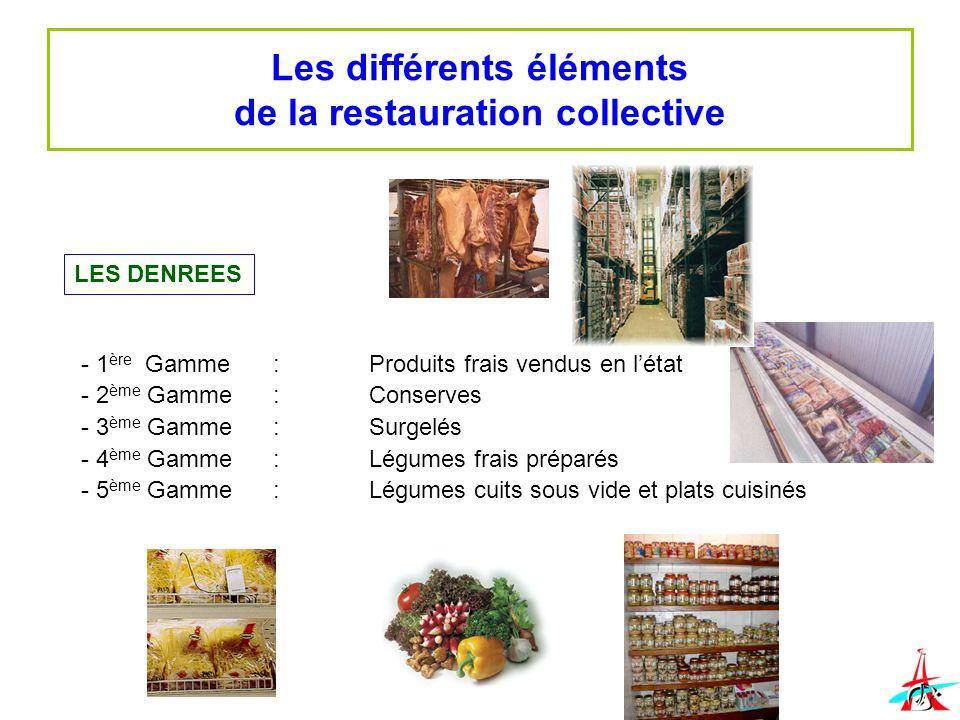 Les différents éléments de la restauration collective LES DENREES - 1 ère Gamme :Produits frais vendus en létat - 2 ème Gamme:Conserves - 3 ème Gamme: