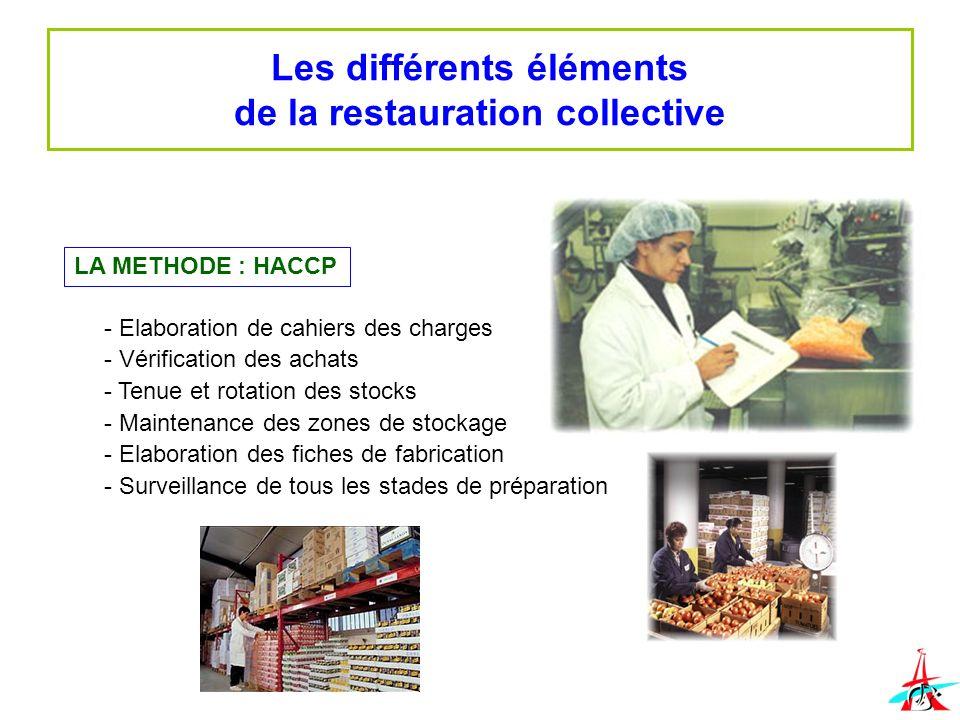Les différents éléments de la restauration collective LA METHODE : HACCP - Elaboration de cahiers des charges - Vérification des achats - Tenue et rot