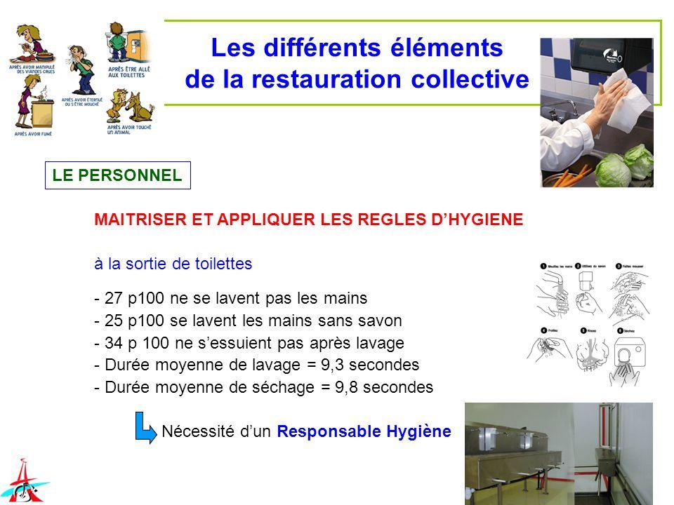 Les différents éléments de la restauration collective LE PERSONNEL MAITRISER ET APPLIQUER LES REGLES DHYGIENE à la sortie de toilettes - 27 p100 ne se