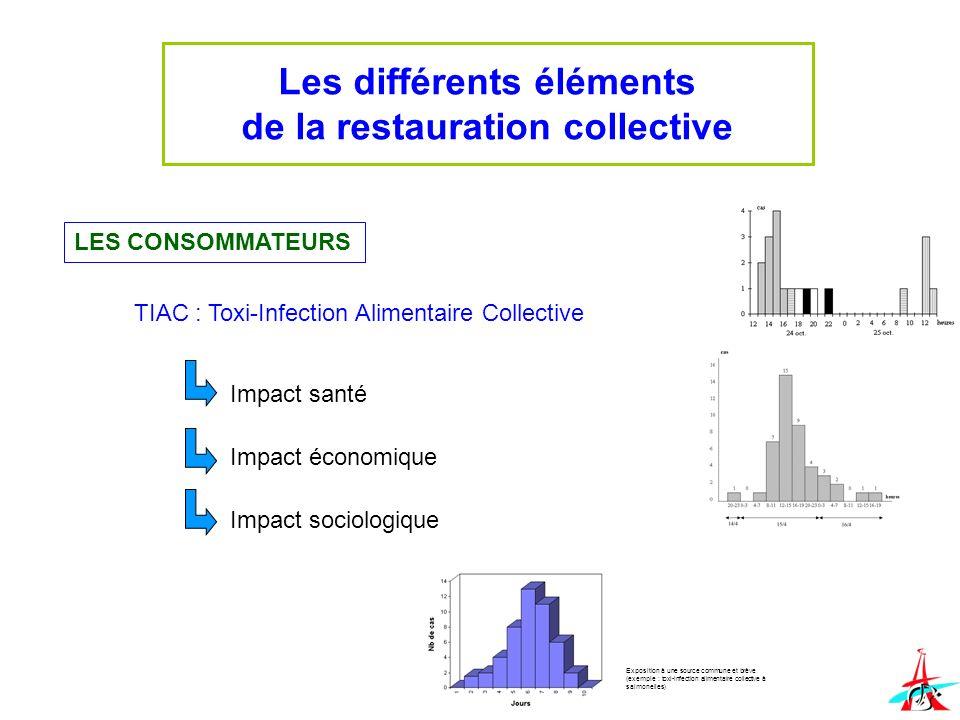 Les différents éléments de la restauration collective LES CONSOMMATEURS TIAC : Toxi-Infection Alimentaire Collective Impact santé Impact économique Im