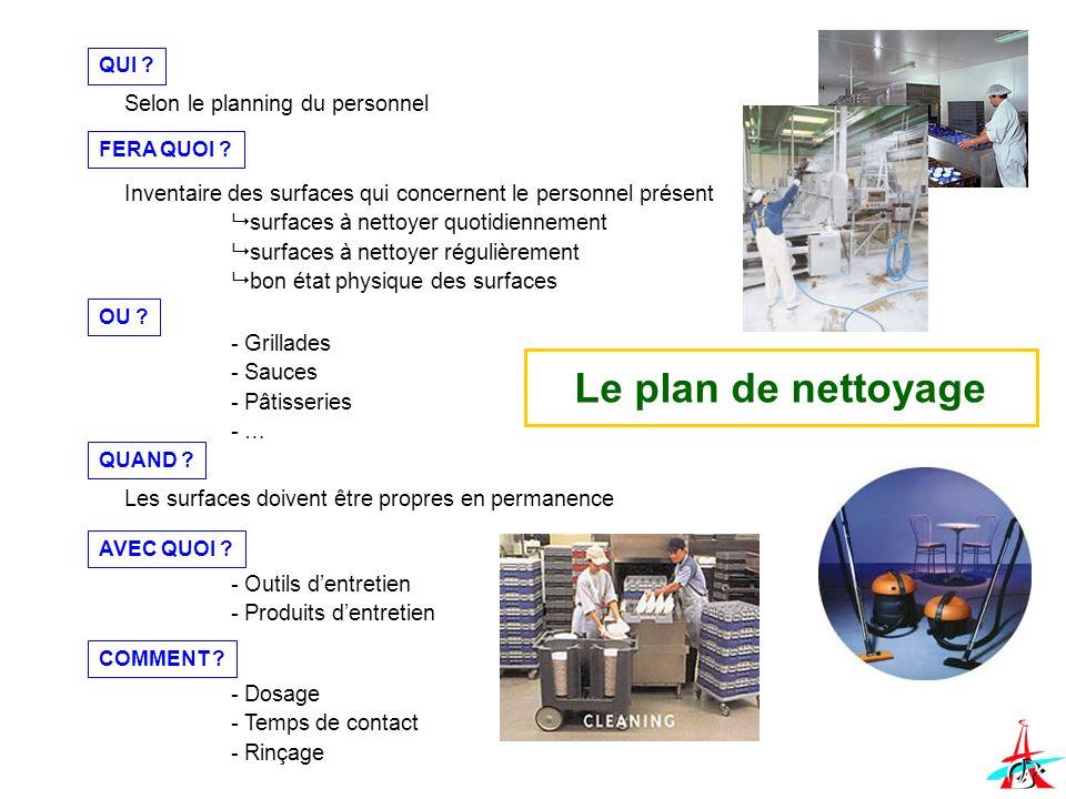 Le plan de nettoyage Selon le planning du personnel QUI ? Inventaire des surfaces qui concernent le personnel présent surfaces à nettoyer quotidiennem