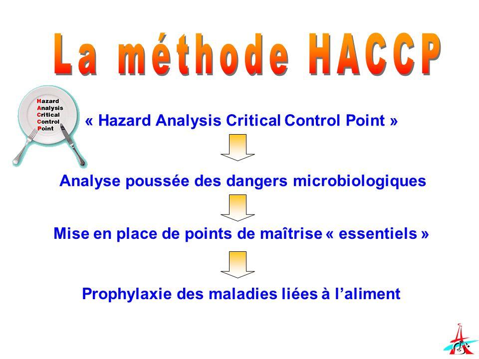 « Hazard Analysis Critical Control Point » Analyse poussée des dangers microbiologiques Mise en place de points de maîtrise « essentiels » Prophylaxie