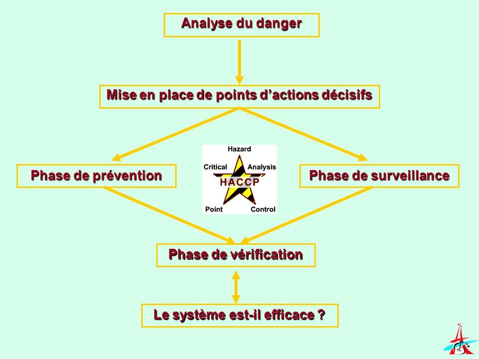 Mise en place de points dactions décisifs Phase de prévention Phase de surveillance Phase de vérification Le système est-il efficace ? Analyse du dang