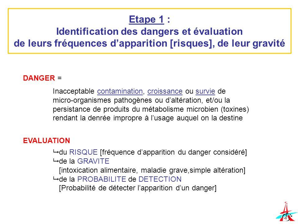 Etape 1 : Identification des dangers et évaluation de leurs fréquences dapparition [risques], de leur gravité DANGER = Inacceptable contamination, cro