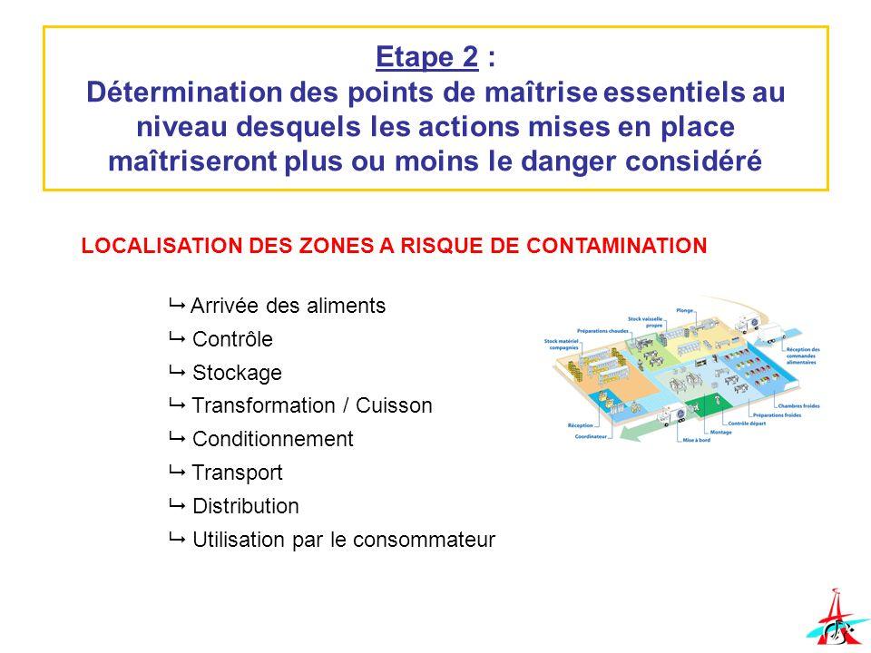 Etape 2 : Détermination des points de maîtrise essentiels au niveau desquels les actions mises en place maîtriseront plus ou moins le danger considéré
