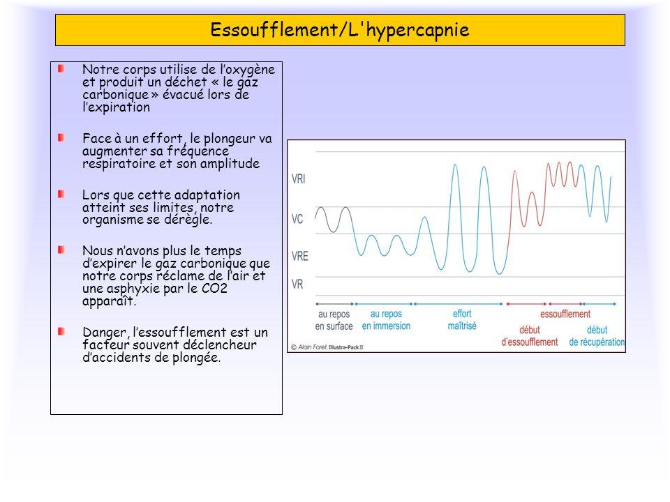 Essoufflement/L'hypercapnie Notre corps utilise de loxygène et produit un déchet « le gaz carbonique » évacué lors de lexpiration Face à un effort, le