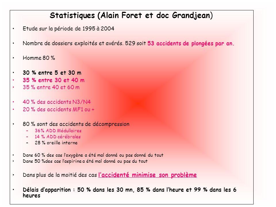 Statistiques (Alain Foret et doc Grandjean) Etude sur la période de 1995 à 2004 Nombre de dossiers exploités et avérés. 529 soit 53 accidents de plong