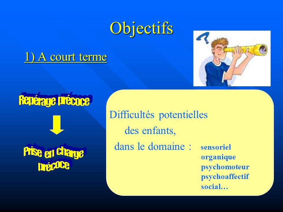 Objectifs 1) A court terme sensoriel organique psychomoteur psychoaffectif social… Difficultés potentielles des enfants, dans le domaine :