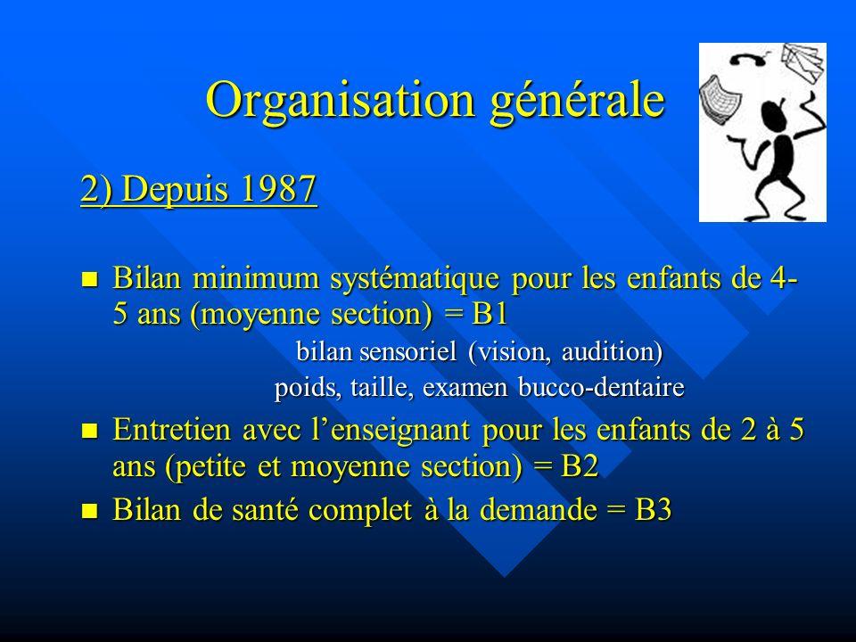 LES ENQUETES EPIDEMIOLOGIQUES 2 enquêtes départementales, réalisées à 5 ans dintervalle, sur un échantillon denfants de MS (4-5 ans) En 1987-88, 1422 enfants nés en 1983 (soutien technique de lORS) En 1987-88, 1422 enfants nés en 1983 (soutien technique de lORS) En 1992-93, 1576 enfants nés en 1988 (soutien technique de lORS et du DIM) En 1992-93, 1576 enfants nés en 1988 (soutien technique de lORS et du DIM)