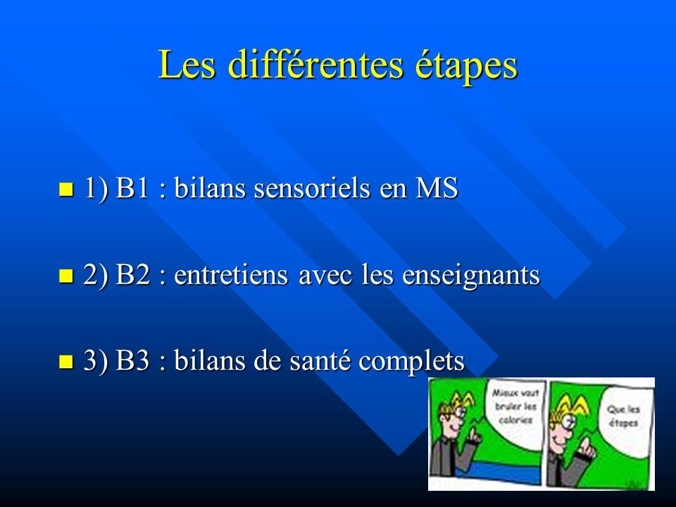 Les différentes étapes 1) B1 : bilans sensoriels en MS 1) B1 : bilans sensoriels en MS 2) B2 : entretiens avec les enseignants 2) B2 : entretiens avec les enseignants 3) B3 : bilans de santé complets 3) B3 : bilans de santé complets