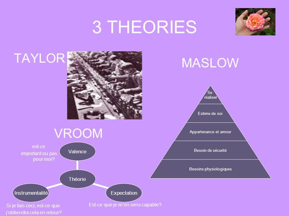 3 THEORIES VROOM TAYLOR Se réaliser Estime de soi Appartenance et amour Besoin de sécurité Besoins physiologiques MASLOW Théorie ValenceExpectationIns