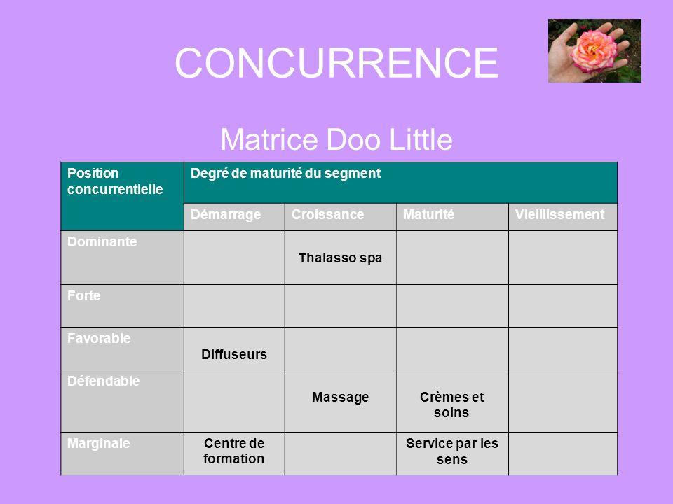 CONCURRENCE Matrice Doo Little Position concurrentielle Degré de maturité du segment DémarrageCroissanceMaturitéVieillissement Dominante Thalasso spa