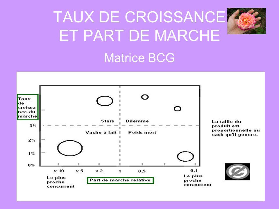 TAUX DE CROISSANCE ET PART DE MARCHE Matrice BCG