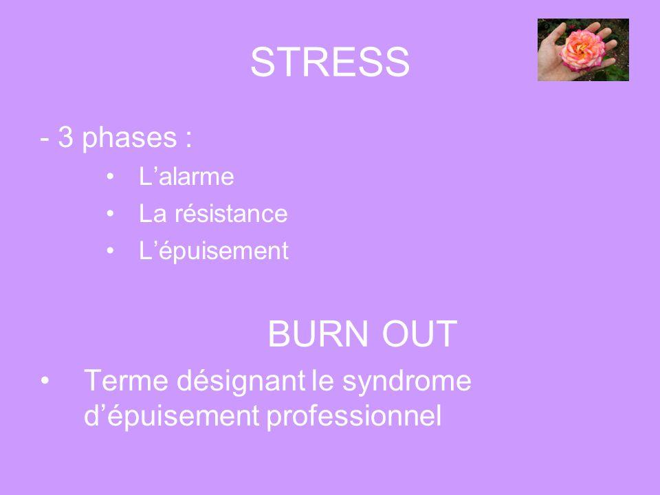 STRESS - 3 phases : Lalarme La résistance Lépuisement BURN OUT Terme désignant le syndrome dépuisement professionnel
