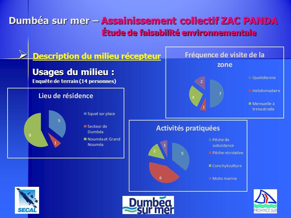 Description du milieu récepteur Usages du milieu : Enquête de terrain (14 personnes) Dumbéa sur mer – Assainissement collectif ZAC PANDA Étude de fais