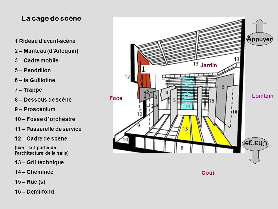 Jardin Cour Face Lointain A ppuyer Charger 1 Rideau davant-scène 2 – Manteau (dArlequin) 3 – Cadre mobile 5 – Pendrillon 6 – la Guillotine 7 – Trappe