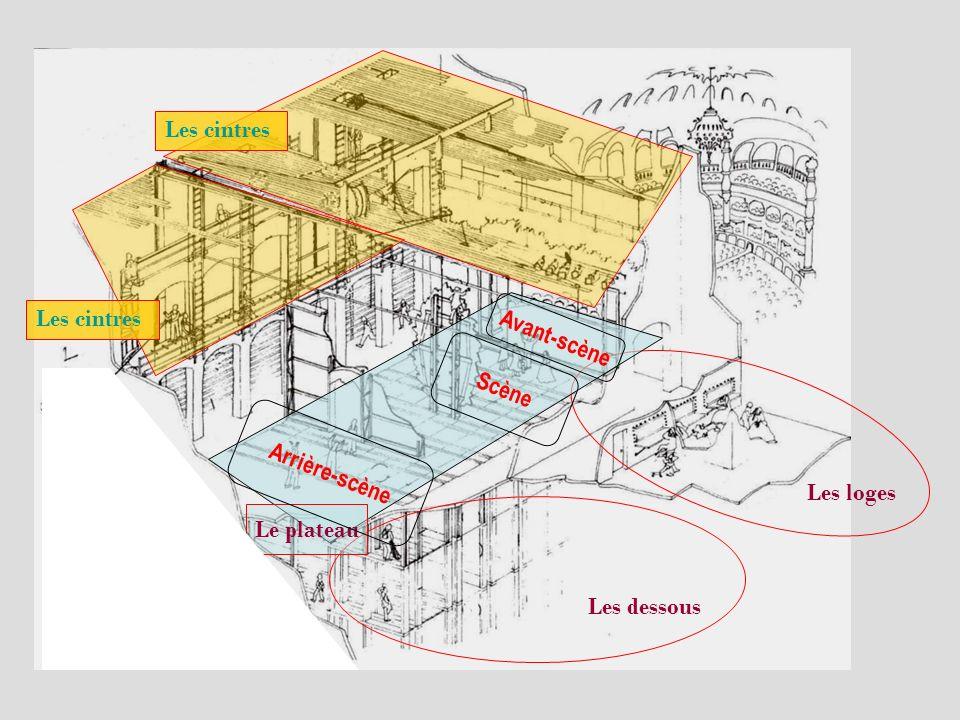Jardin et Cour, Face et Lointain 1 Jardin .2 Cour .