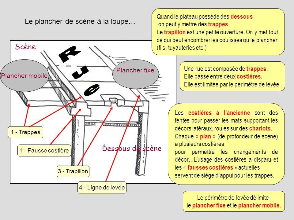 Le plancher de scène à la loupe… Dessous de scène Scène Plancher fixe Plancher mobile 3 - Trapillon 4 - Ligne de levée 1 - Fausse costière 1 - Trappes