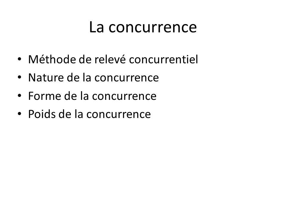 La concurrence Méthode de relevé concurrentiel Nature de la concurrence Forme de la concurrence Poids de la concurrence