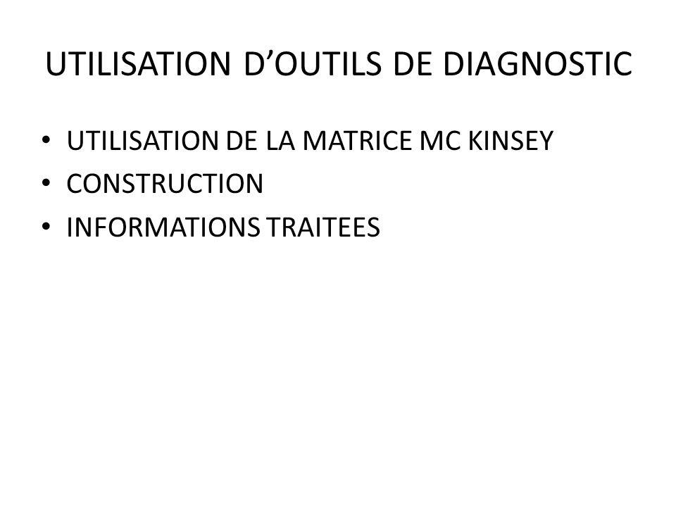 UTILISATION DE LA MATRICE DOO LITLLE UTILISATION CONSTRUCTION INFORMATIONS TRAITEES
