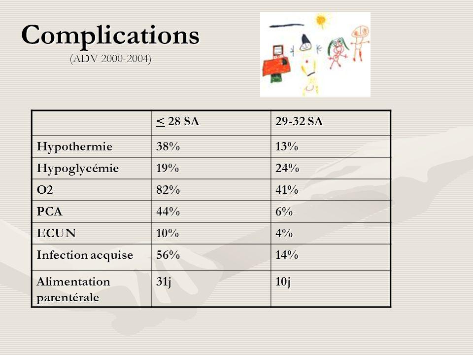 Complications (ADV 2000-2004) < 28 SA 29-32 SA Hypothermie38%13% Hypoglycémie19%24% O282%41% PCA44%6% ECUN10%4% Infection acquise 56%14% Alimentation