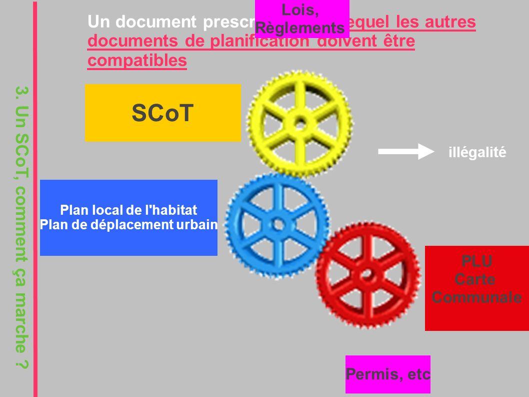 Un document prescriptif, avec lequel les autres documents de planification doivent être compatibles SCoT Plan local de l habitat Plan de déplacement urbain PLU Carte Communale Permis, etc Lois, Règlements 3.