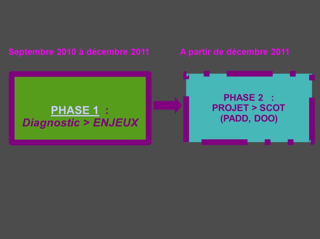 PHASE 1PHASE 1 : Diagnostic > ENJEUX PHASE 2 : PROJET > SCOT (PADD, DOO) Septembre 2010 à décembre 2011A partir de décembre 2011