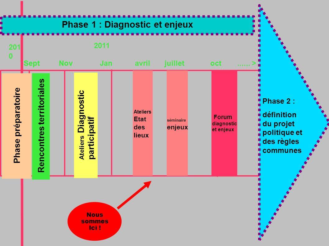 SeptNov 2011 201 0 Phase 2 : définition du projet politique et des règles communes Phase 1 : Diagnostic et enjeux Phase préparatoire Ateliers Diagnostic participatif Ateliers Etat des lieux Rencontres territoriales séminaire enjeux Forum diagnostic et enjeux Nous sommes Ici .
