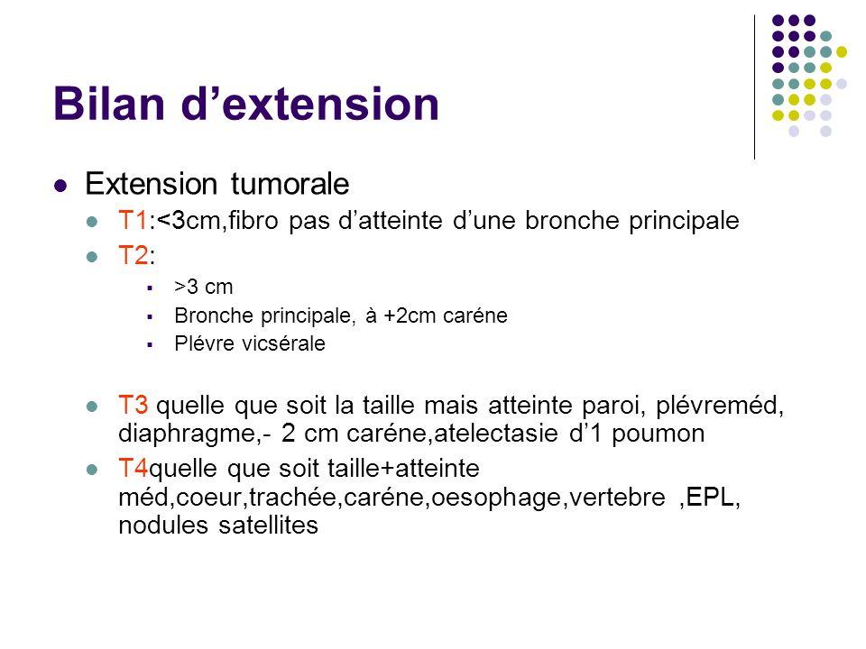 Bilan dextension Extension tumorale T1:<3cm,fibro pas datteinte dune bronche principale T2: >3 cm Bronche principale, à +2cm caréne Plévre vicsérale T