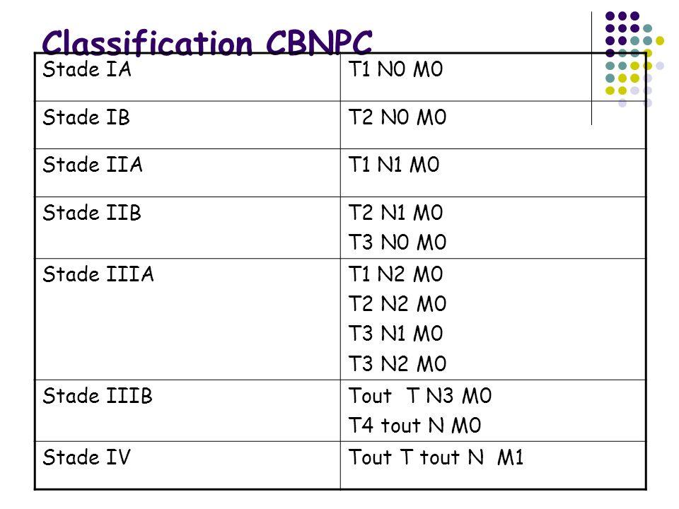 Classification CBNPC Stade IAT1 N0 M0 Stade IBT2 N0 M0 Stade IIAT1 N1 M0 Stade IIBT2 N1 M0 T3 N0 M0 Stade IIIAT1 N2 M0 T2 N2 M0 T3 N1 M0 T3 N2 M0 Stad