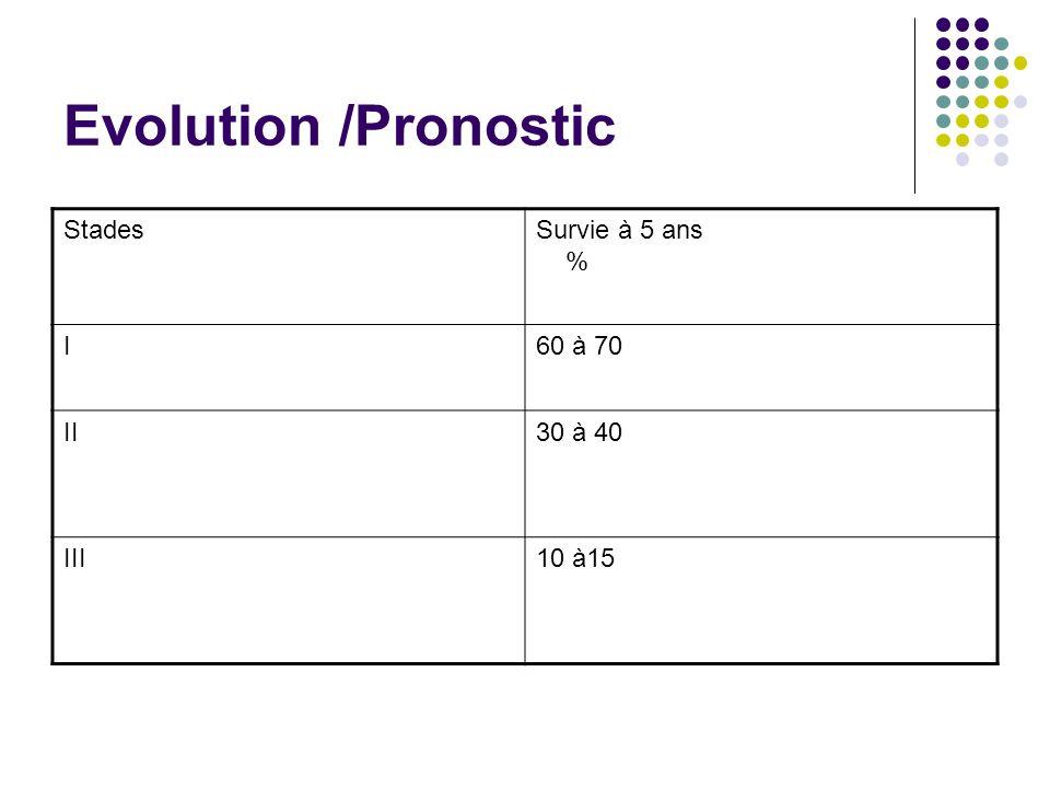 Evolution /Pronostic StadesSurvie à 5 ans % I60 à 70 II30 à 40 III10 à15