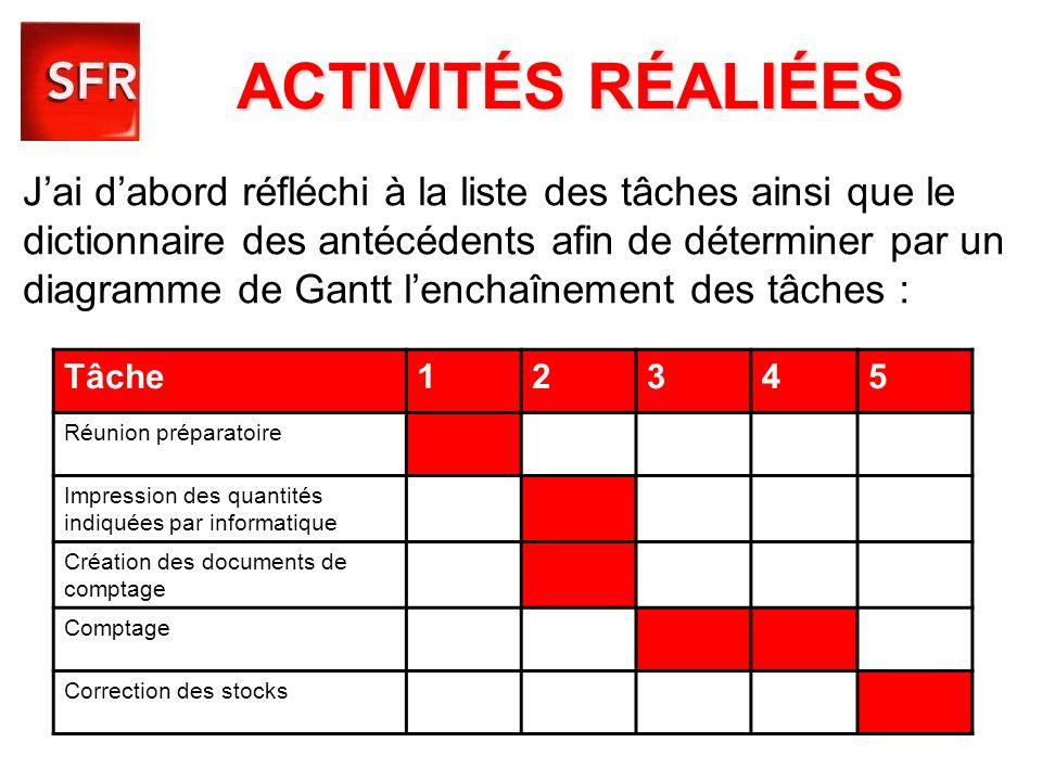 ACTIVITÉS RÉALIÉES Jai dabord réfléchi à la liste des tâches ainsi que le dictionnaire des antécédents afin de déterminer par un diagramme de Gantt le