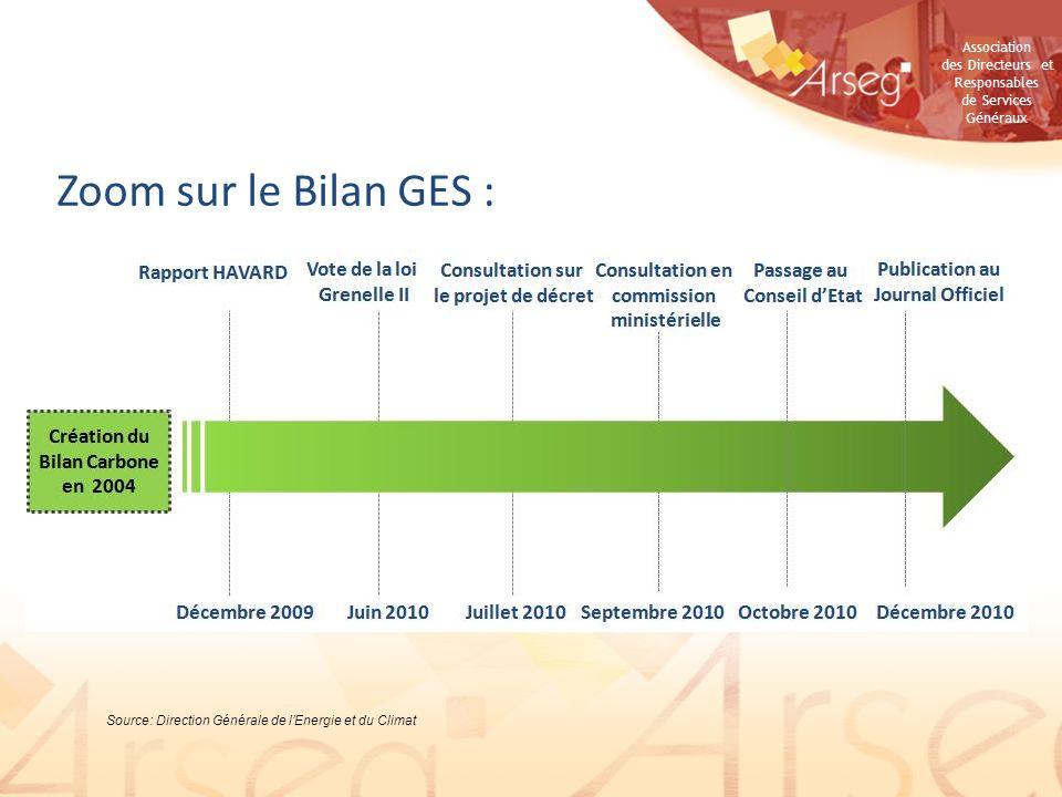 Association des Directeurs et Responsables de Services Généraux Zoom sur le Bilan GES : Source: Direction Générale de lEnergie et du Climat