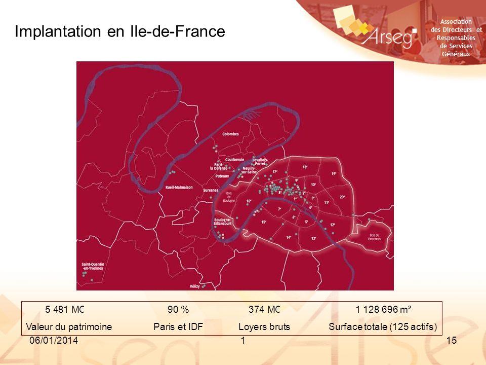 Association des Directeurs et Responsables de Services Généraux 06/01/2014115 Implantation en Ile-de-France 5 481 M90 %374 M1 128 696 m² Valeur du pat