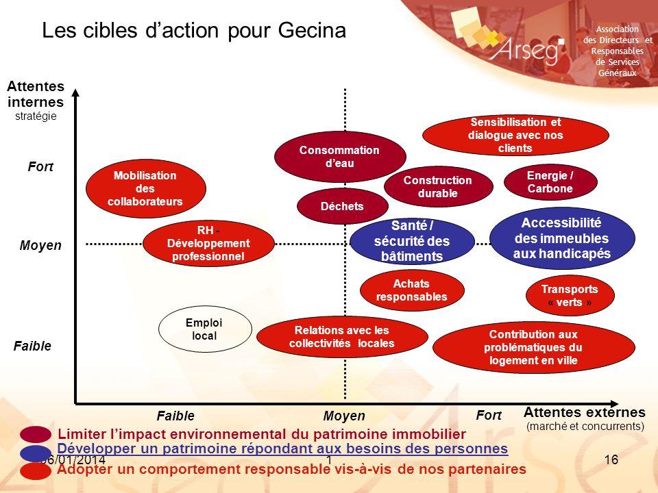 Association des Directeurs et Responsables de Services Généraux 06/01/2014116 Les cibles daction pour Gecina Attentes internes stratégie Attentes exte