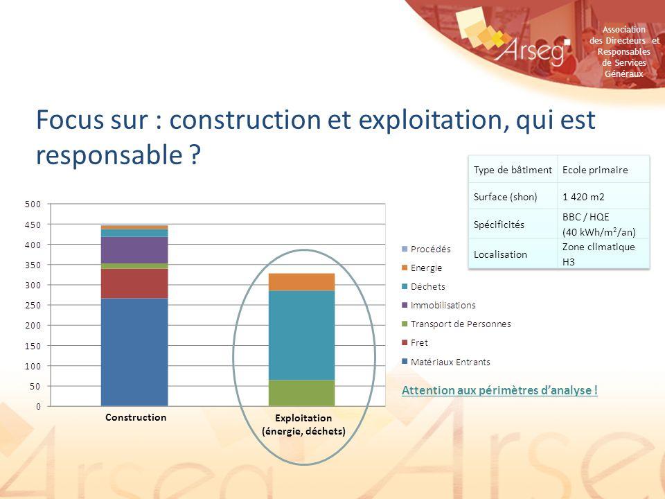 Association des Directeurs et Responsables de Services Généraux Focus sur : construction et exploitation, qui est responsable ? Construction Exploitat