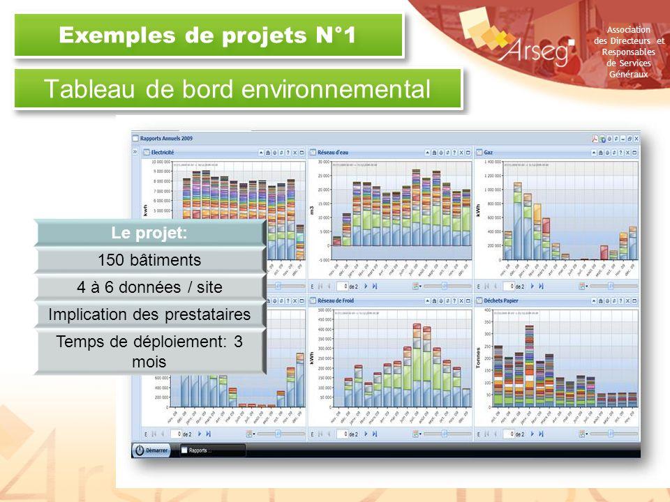 Association des Directeurs et Responsables de Services Généraux Tableau de bord environnemental Exemples de projets N°1 21 octobre 2010Copyright - VIZ