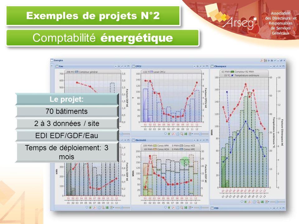 Association des Directeurs et Responsables de Services Généraux Comptabilité énergétique Exemples de projets N°2 21 octobre 2010Copyright - VIZELIA 20