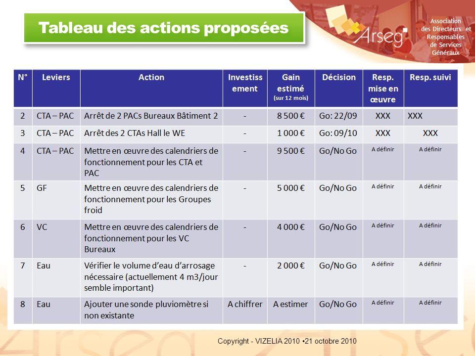 Association des Directeurs et Responsables de Services Généraux Tableau des actions proposées 21 octobre 2010Copyright - VIZELIA 2010