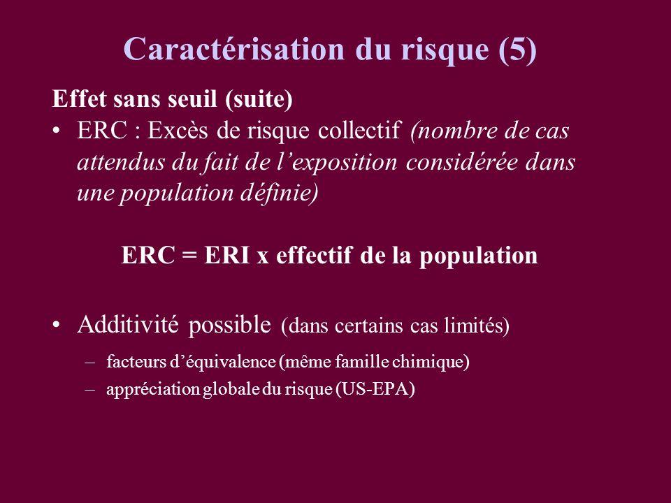 Effet sans seuil (suite) ERC : Excès de risque collectif (nombre de cas attendus du fait de lexposition considérée dans une population définie) ERC =